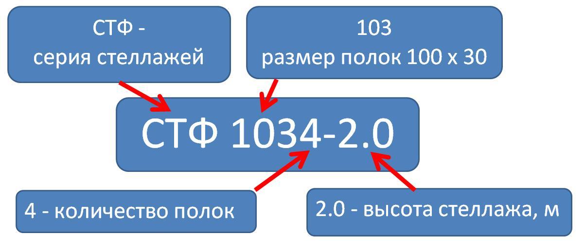 Расшифровка размеров и комплектации стандартных стеллажей СТФ