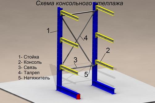 Схема консольного стеллажа